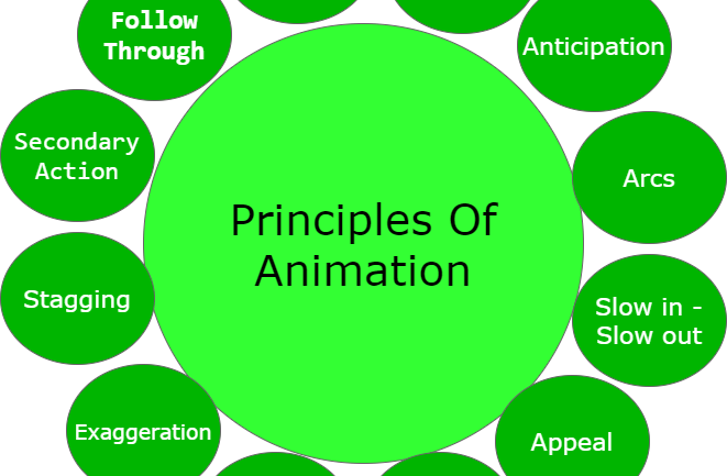 Basic Principles of 3-D Animation