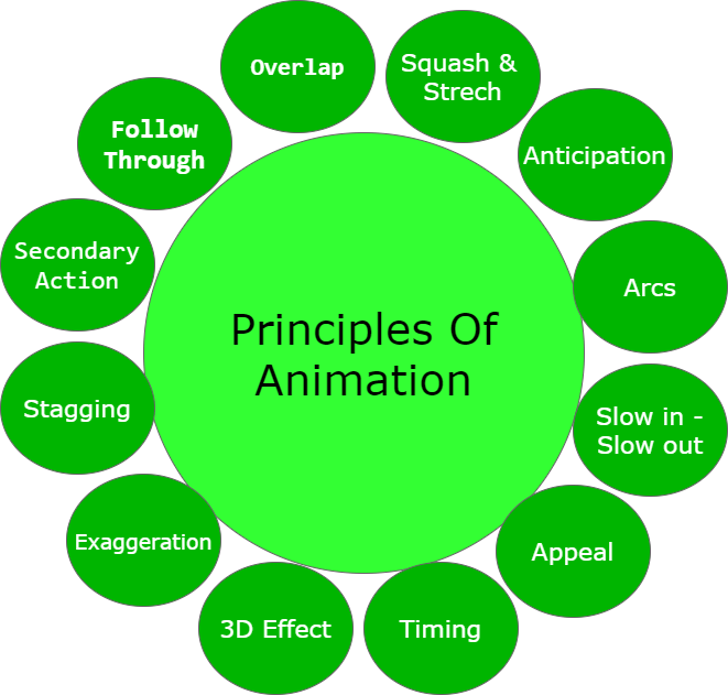 Basic Principles of 3-D Animation